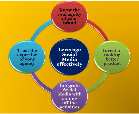 Tips for brand managers to leverage social media